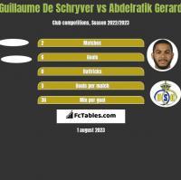 Guillaume De Schryver vs Abdelrafik Gerard h2h player stats