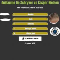 Guillaume De Schryver vs Casper Nielsen h2h player stats