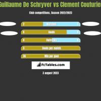 Guillaume De Schryver vs Clement Couturier h2h player stats