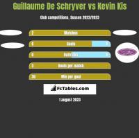 Guillaume De Schryver vs Kevin Kis h2h player stats