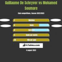 Guillaume De Schryver vs Mohamed Soumare h2h player stats