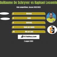 Guillaume De Schryver vs Raphael Lecomte h2h player stats