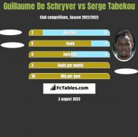 Guillaume De Schryver vs Serge Tabekou h2h player stats