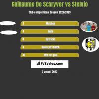 Guillaume De Schryver vs Stelvio h2h player stats