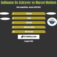 Guillaume De Schryver vs Marcel Mehlem h2h player stats
