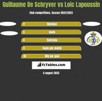 Guillaume De Schryver vs Loic Lapoussin h2h player stats