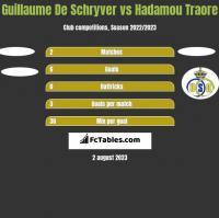 Guillaume De Schryver vs Hadamou Traore h2h player stats