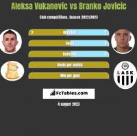 Aleksa Vukanovic vs Branko Jovicic h2h player stats