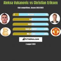 Aleksa Vukanovic vs Christian Eriksen h2h player stats