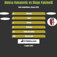 Aleksa Vukanovic vs Diego Falcinelli h2h player stats