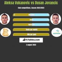 Aleksa Vukanovic vs Dusan Jovancic h2h player stats