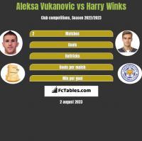 Aleksa Vukanovic vs Harry Winks h2h player stats