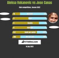 Aleksa Vukanovic vs Jose Canas h2h player stats
