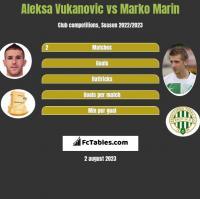 Aleksa Vukanovic vs Marko Marin h2h player stats