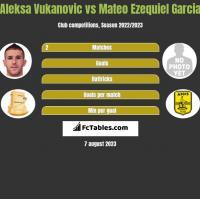 Aleksa Vukanovic vs Mateo Ezequiel Garcia h2h player stats