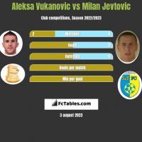 Aleksa Vukanovic vs Milan Jevtovic h2h player stats