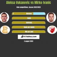 Aleksa Vukanovic vs Mirko Ivanic h2h player stats