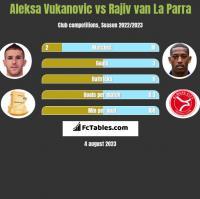 Aleksa Vukanovic vs Rajiv van La Parra h2h player stats