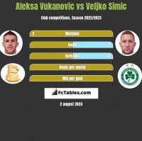 Aleksa Vukanovic vs Veljko Simic h2h player stats