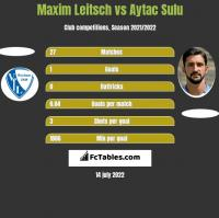Maxim Leitsch vs Aytac Sulu h2h player stats