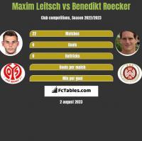 Maxim Leitsch vs Benedikt Roecker h2h player stats