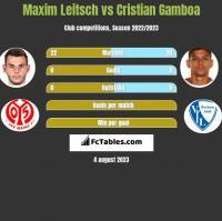 Maxim Leitsch vs Cristian Gamboa h2h player stats