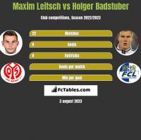 Maxim Leitsch vs Holger Badstuber h2h player stats