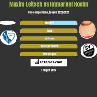 Maxim Leitsch vs Immanuel Hoehn h2h player stats