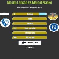 Maxim Leitsch vs Marcel Franke h2h player stats
