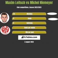 Maxim Leitsch vs Michel Niemeyer h2h player stats