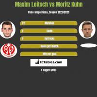 Maxim Leitsch vs Moritz Kuhn h2h player stats