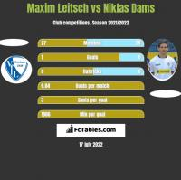 Maxim Leitsch vs Niklas Dams h2h player stats