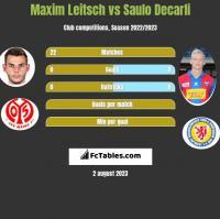 Maxim Leitsch vs Saulo Decarli h2h player stats
