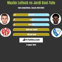 Maxim Leitsch vs Jordi Osei-Tutu h2h player stats