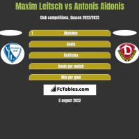 Maxim Leitsch vs Antonis Aidonis h2h player stats