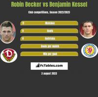 Robin Becker vs Benjamin Kessel h2h player stats