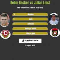 Robin Becker vs Julian Leist h2h player stats