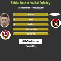 Robin Becker vs Kai Gehring h2h player stats