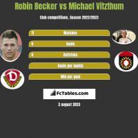 Robin Becker vs Michael Vitzthum h2h player stats