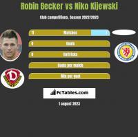 Robin Becker vs Niko Kijewski h2h player stats