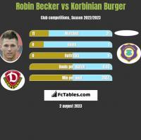 Robin Becker vs Korbinian Burger h2h player stats