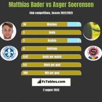 Matthias Bader vs Asger Soerensen h2h player stats