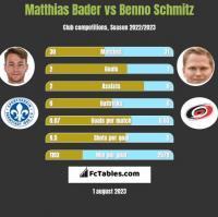 Matthias Bader vs Benno Schmitz h2h player stats