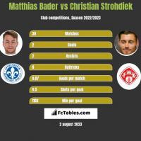 Matthias Bader vs Christian Strohdiek h2h player stats