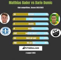 Matthias Bader vs Dario Dumic h2h player stats