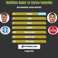 Matthias Bader vs Enrico Valentini h2h player stats