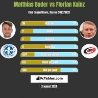 Matthias Bader vs Florian Kainz h2h player stats
