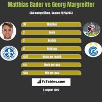 Matthias Bader vs Georg Margreitter h2h player stats