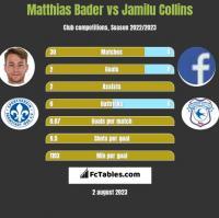Matthias Bader vs Jamilu Collins h2h player stats