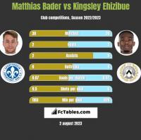 Matthias Bader vs Kingsley Ehizibue h2h player stats